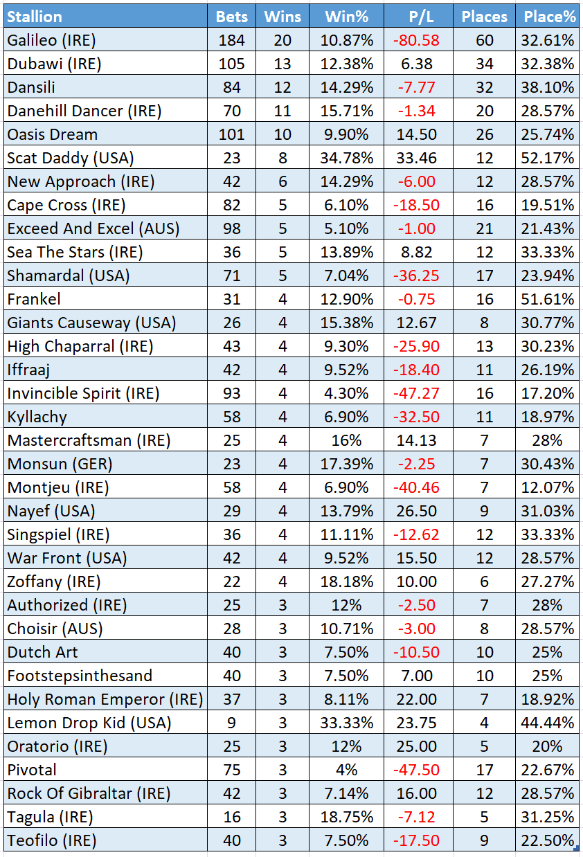 Top Royal Ascot sires, 2009+