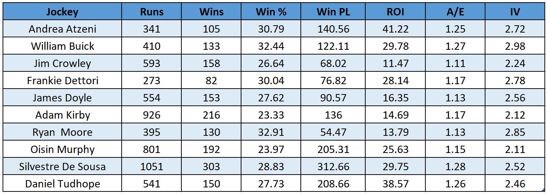 Top 10 Flat Jockeys, performance when leading, 1/1/14-6/7/19