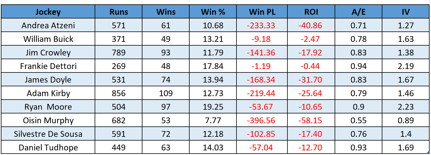 Top 10 Flat Jockeys, performance when racing midfield, 1/1/14-6/7/19