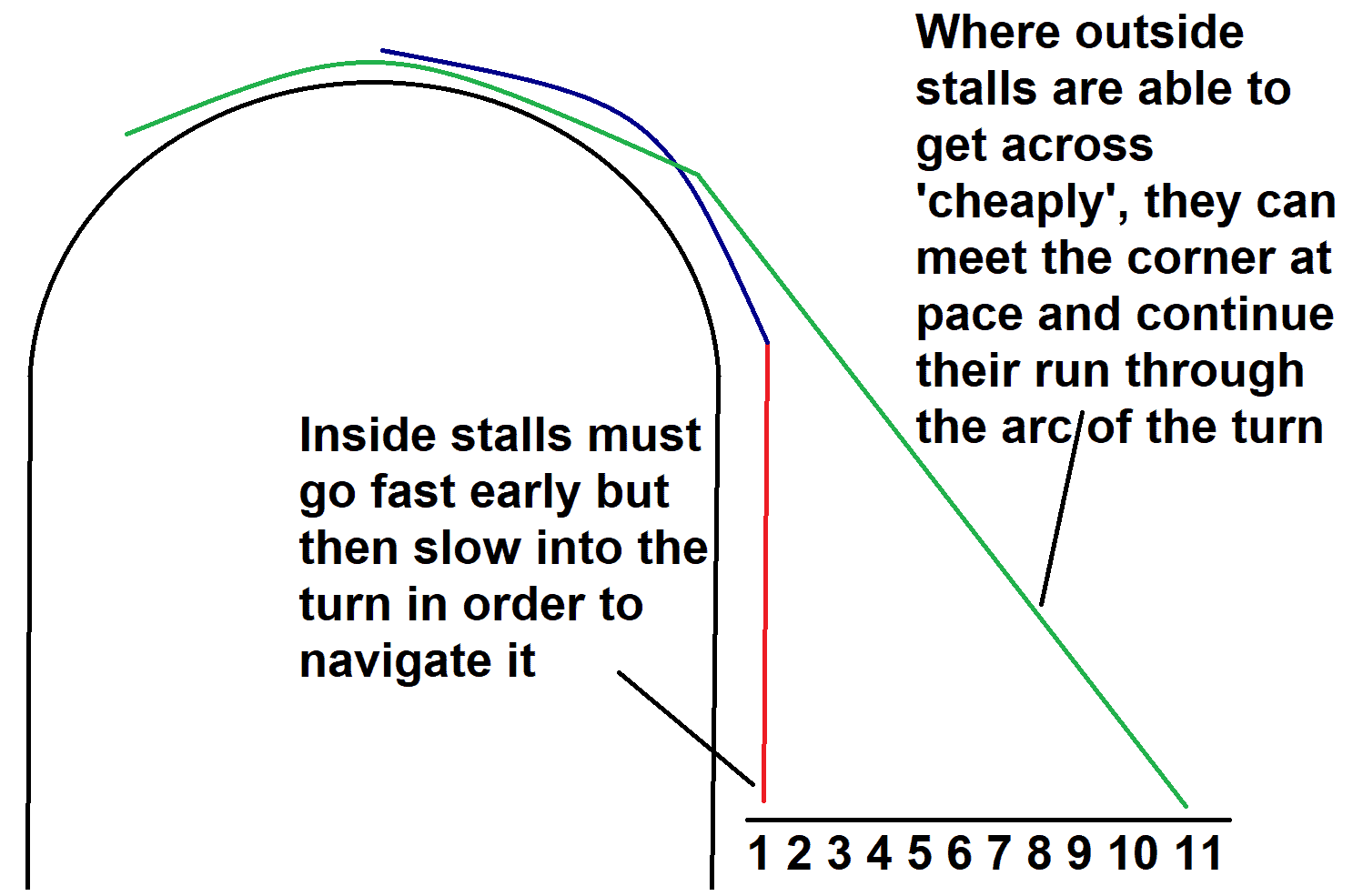 The impact of stall position on speed into the first turn