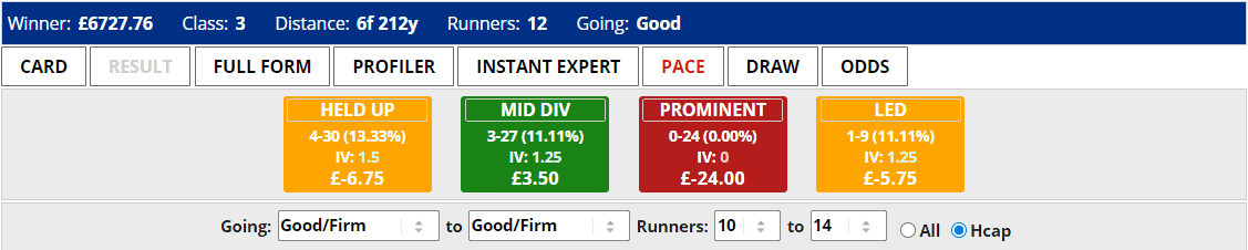 Haydock 7f Good to Firm Pace Stats