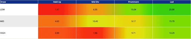 killarney Draw Pace Advantage Heat Map