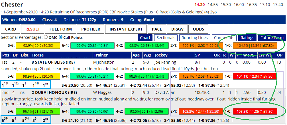 Dubai Honour posted some impressive sectional timing figures when narrowly failing to catch Stat of Bliss at Chester